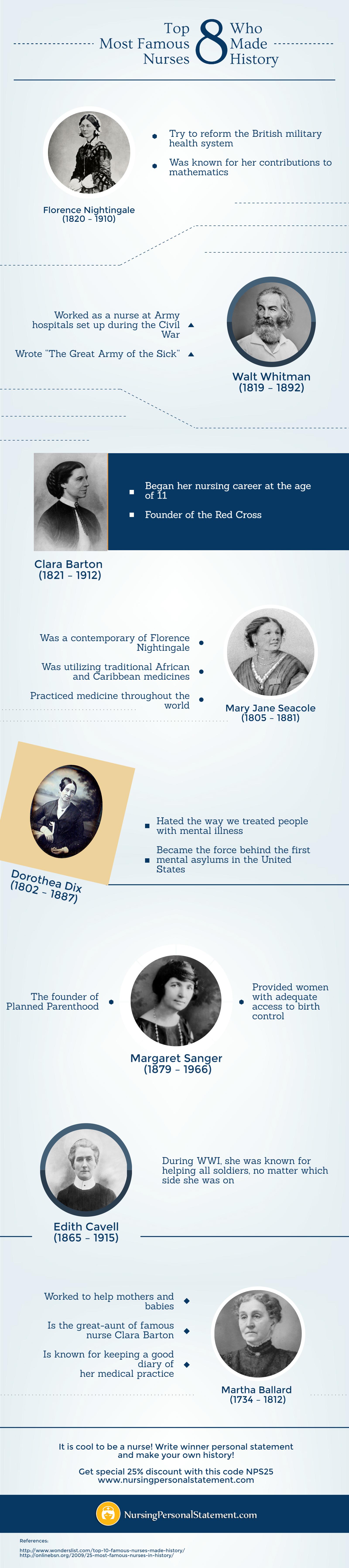 most famous nurses